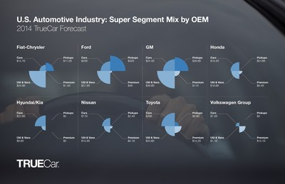 U.S. Automotive Industry: Super Segment Mix by OEM 2014 TrueCar Forecast