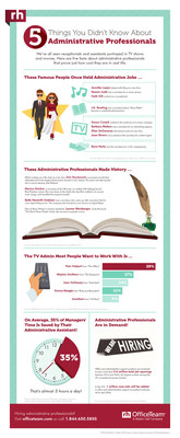 """More than a quarter (29%) of employees said Pam from """"The Office"""" is the TV administrative professional they'd most want to work with. This infographic also includes other interesting facts, like celebrities who held office support positions and the demand for administrative professionals."""