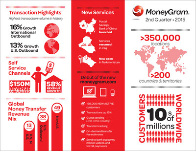 MoneyGram International Q2 2015 Earnings
