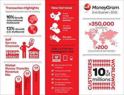 MoneyGram International Q2 2015 Earnings