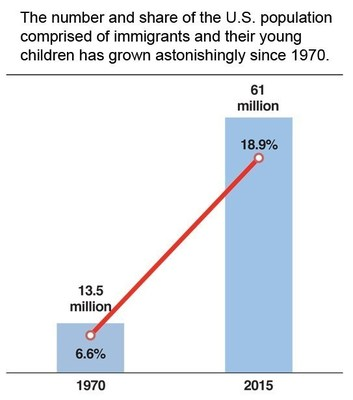 61 Million Immigrants and Their Young Children Now Live in the United States.