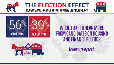 loanDepot Election Survey Results - Democrats vs. Republications
