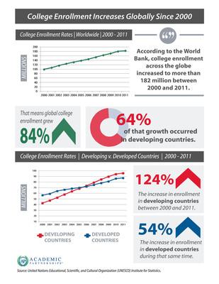 College enrollment around the world.  (PRNewsFoto/Academic Partnerships)
