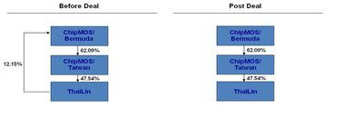ChipMOS Ownership Chart.  (PRNewsFoto/ChipMOS TECHNOLOGIES (Bermuda) LTD.)
