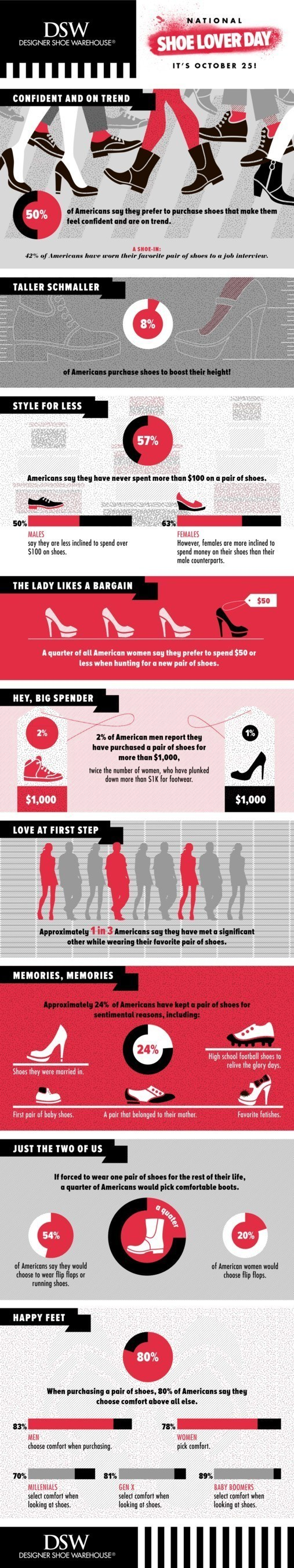 DSW shares results of new national consumer survey celebrating National Shoe Lover Day on October 25.
