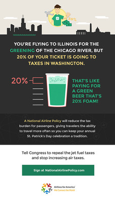 You're flying to Illinois for the greening of the Chicago River, but 20 percent of your ticket price is going to taxes in Washington. Learn how a National Airline Policy will reduce the tax burden for passengers, giving travelers the ability to travel more so you can keep your St. Patrick's Day celebration a tradition.  (PRNewsFoto/Airlines for America)