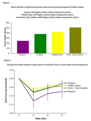 Raisins result in significantly fewer calories consumed as well as a lower desire to eat over time compared to other popular snacks.