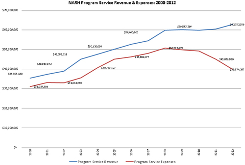 Patient Services Revenue & Federal Reimbursement  (PRNewsFoto/MNA/NNU)