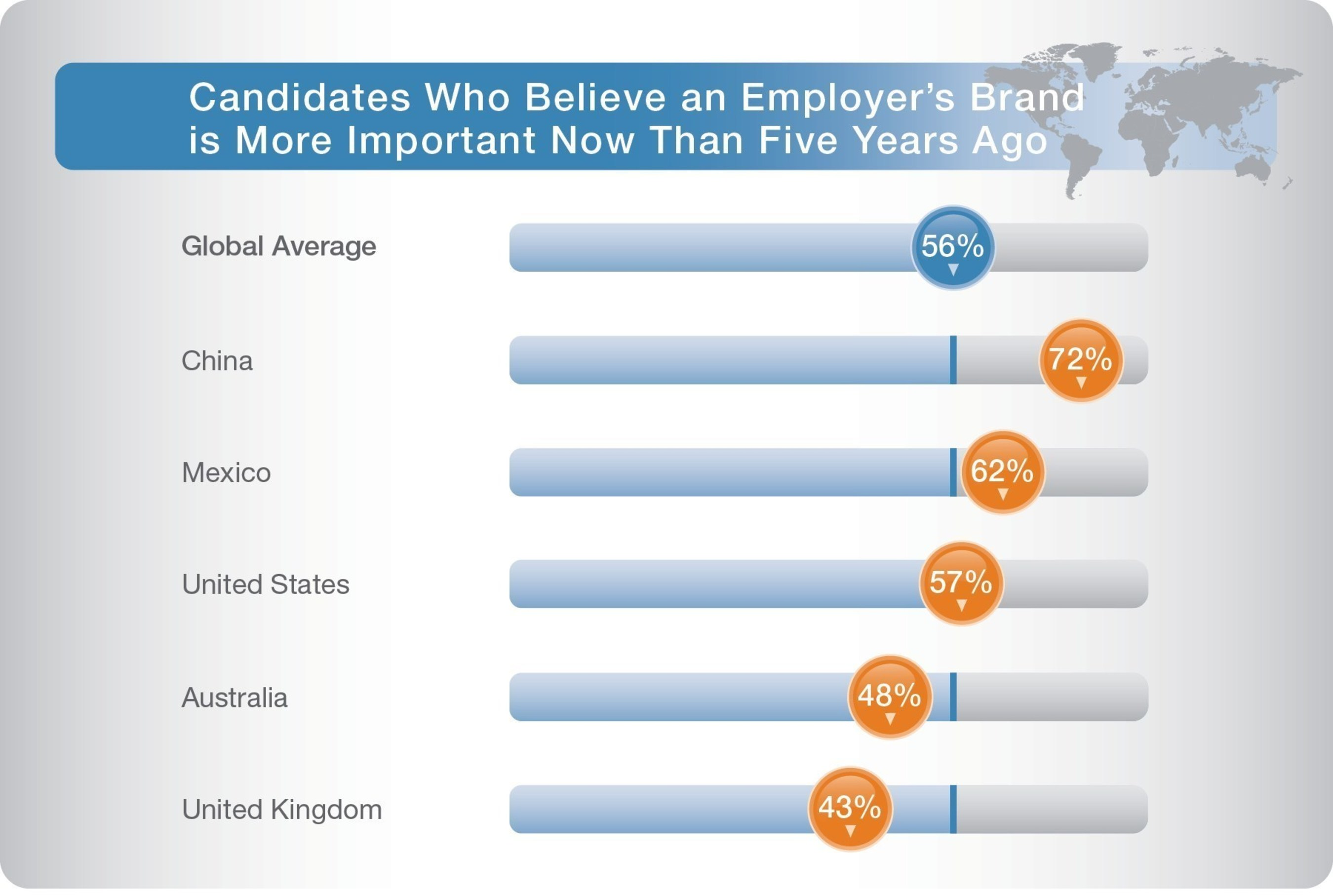 More than half of job seekers across the globe say an employer's brand is more important today than it was five years ago, according to new research from ManpowerGroup Solutions, the world's largest RPO provider. Learn more at www.manpowergroupsolutions.com/manpowergroup-solutions/candidatepreferences