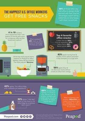 The Happiest U.S. Office Workers Get Free Snacks