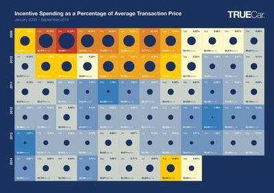Incentive Spending as a Percentage of Average Transaction Price Jan 2009 - Sept 2014 (PRNewsFoto/TrueCar)