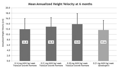 Mean Annualized Height Velocity at 6 months