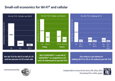 Wi-Fi(R) Takes Center Stage As Capacity Expansion Solution For Operator Networks.  (PRNewsFoto/Wi-Fi Alliance)