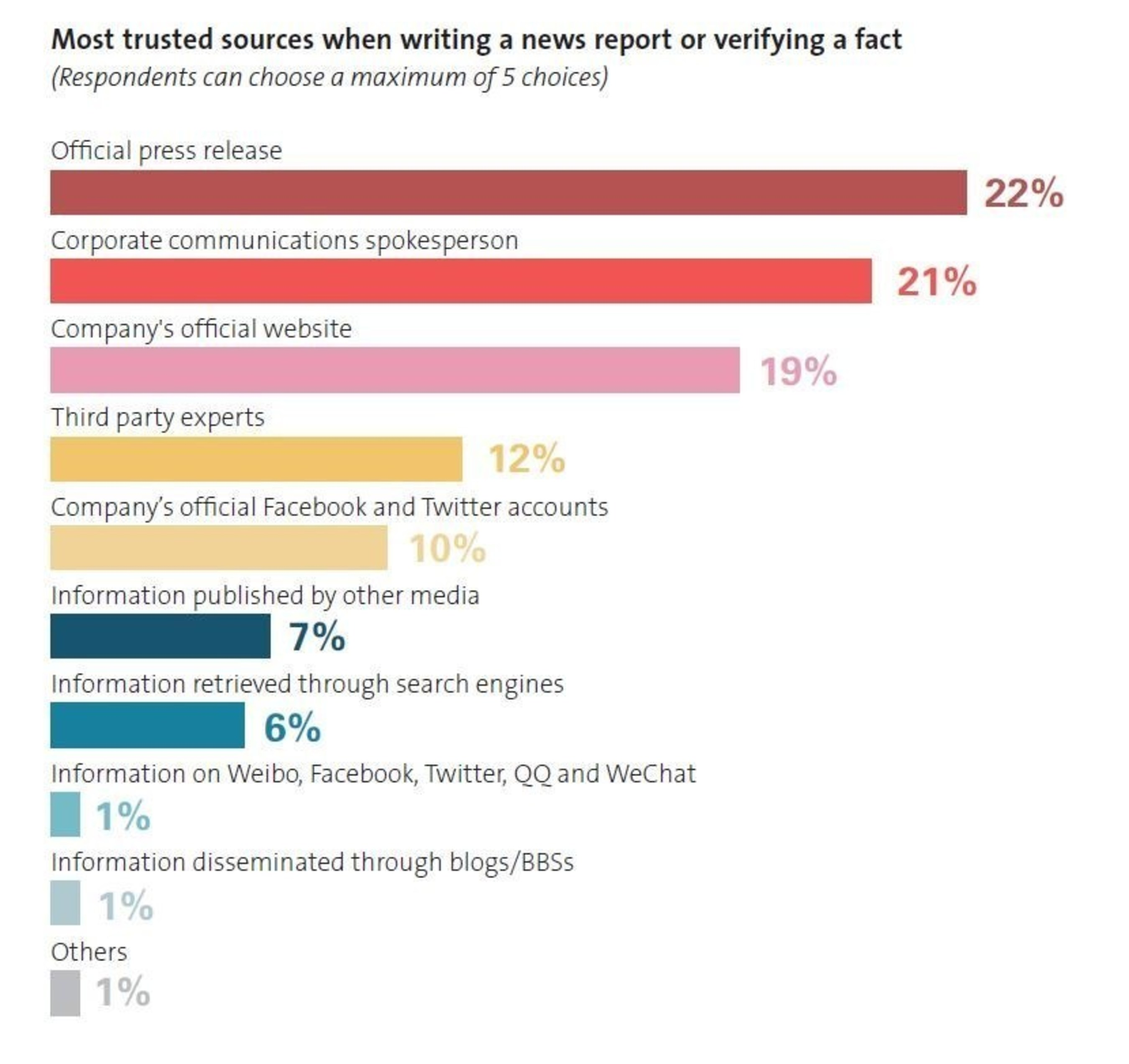 Most trusted sources when writing a news report or verifying fact