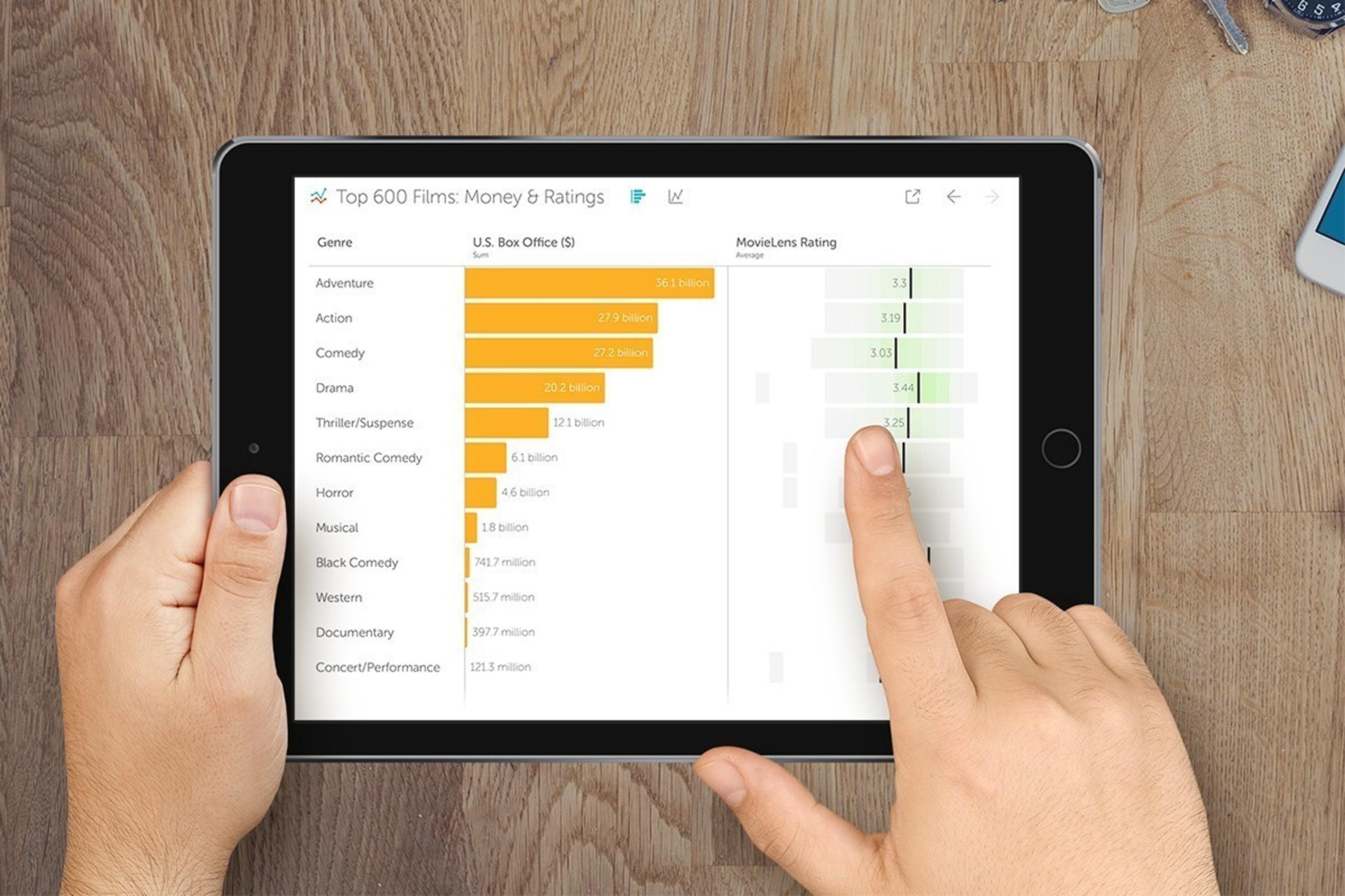 Tableau stellt mit Vizable eine bahnbrechende Mobile App für Datenexploration vor