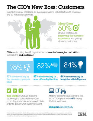 The CIO's New Boss: Customers - with consumers engaging directly with businesses through mobile and social media, more than 60 percent of CIOs will focus more heavily on improving the customer experience and getting closer to customers, according to a new survey of CIOs released by IBM.  To find out more visit www.ibm.com/csuitestudy