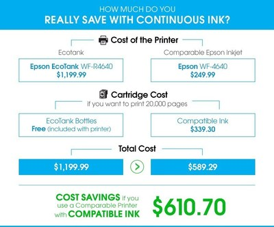 How Much Do You Really Save With the Ecotank