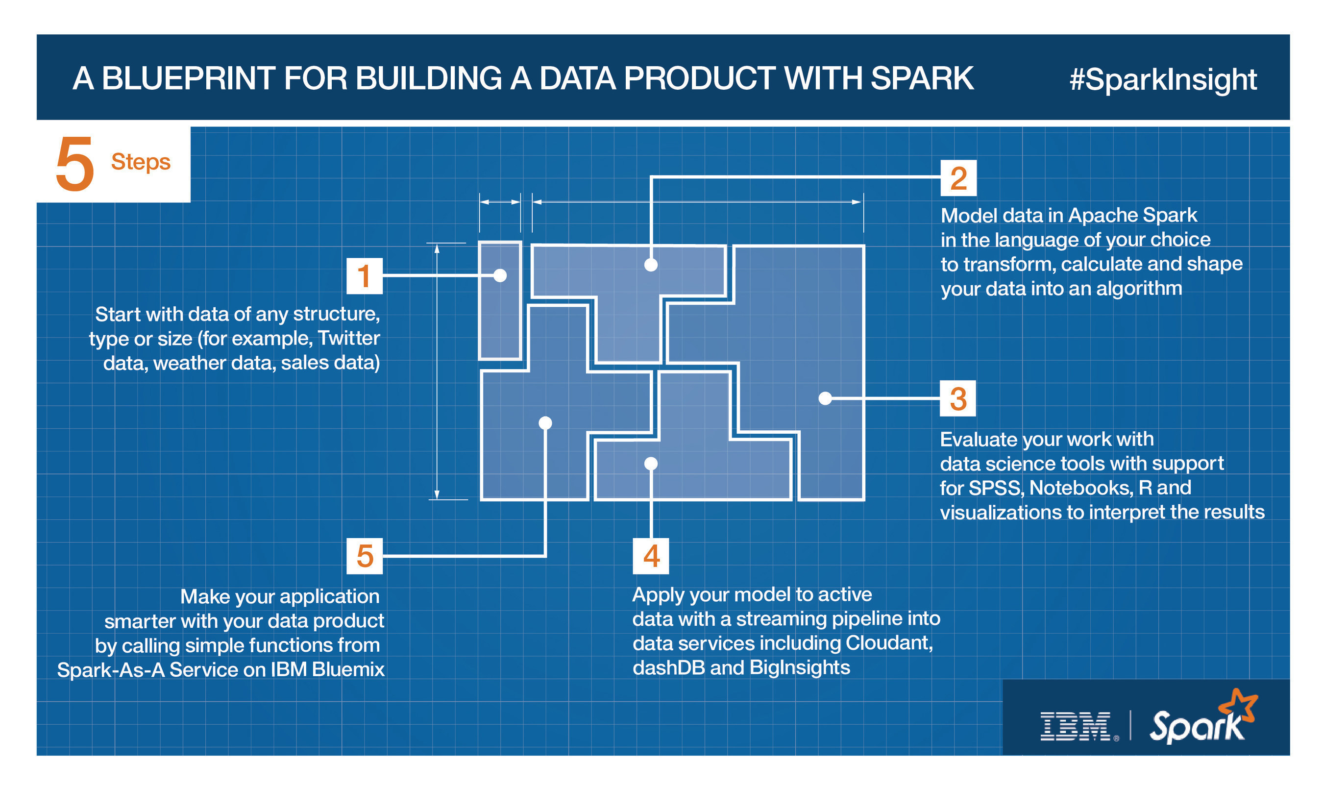 IBM Builds Apache®Spark™ into its Core Analytics and