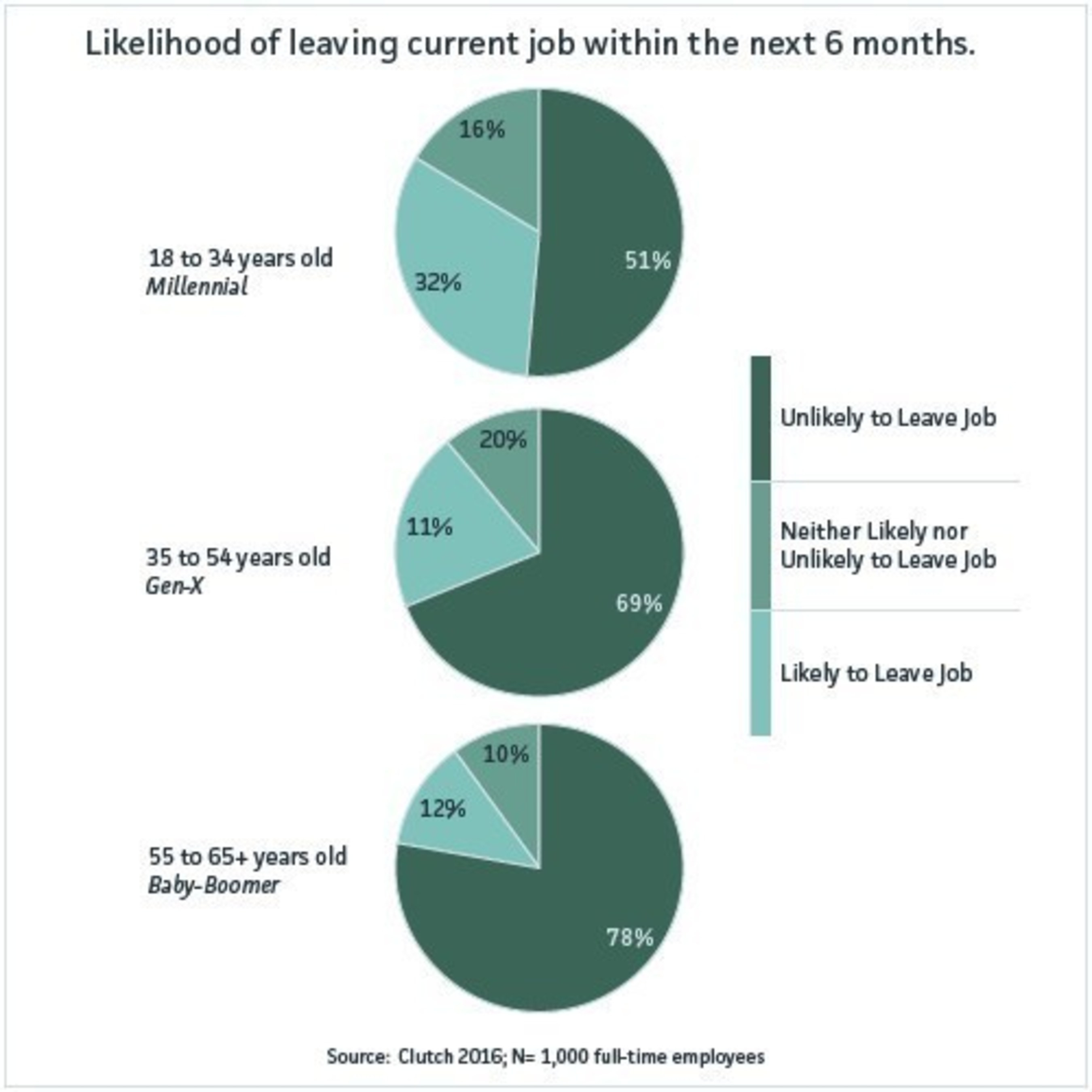 Over 30% of Millennials Unhappy with Their Job and Plan to Quit Within Six Months