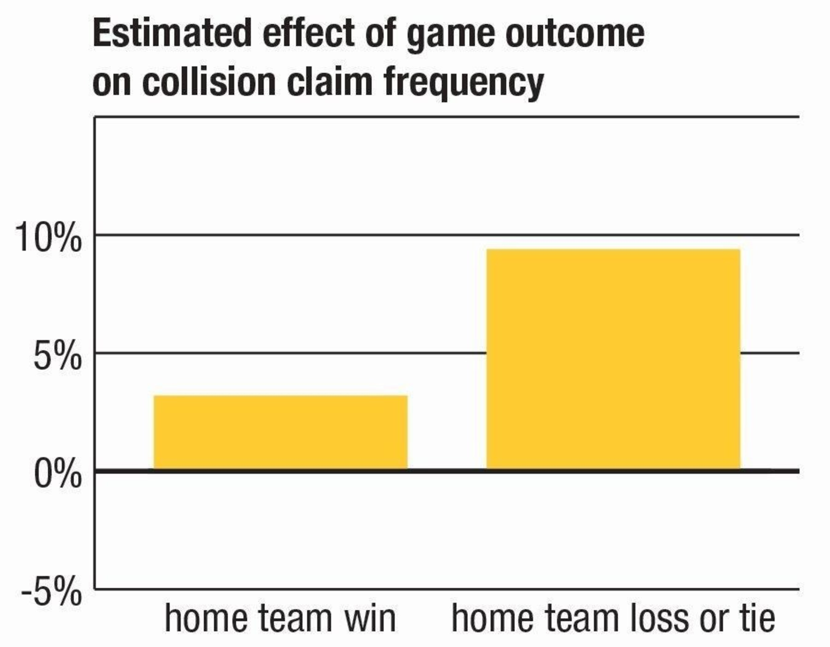 Home team loss boosts claim rates around NFL stadiums ...