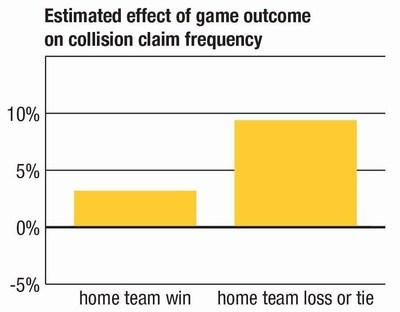 NFL home game outcome and car crash risk