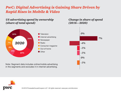 PwC US Entertainment & Media Outlook: Digital Advertising Gains Share Driven By Rapid Rise in Mobile and Video