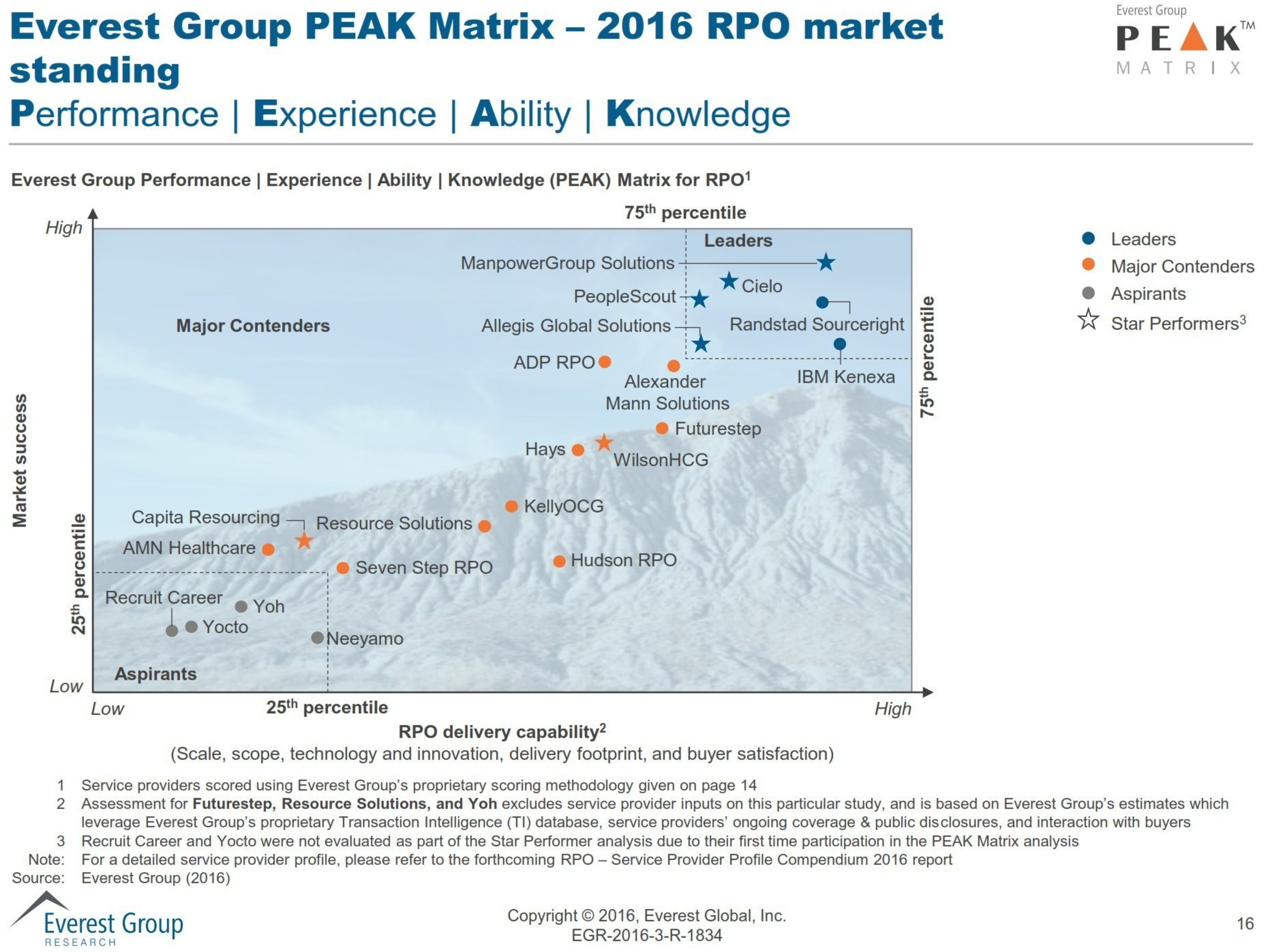 Cielo Recognized as a Leader and Star Performer in Everest Group's 2016 Global Recruitment Process Outsourcing PEAK Matrix Report