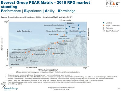 2016 Everest Group Recruitment Process Outsourcing (RPO) PEAK Matrix