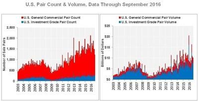 U.S. Pair Count & Volume, Data Through September 2016