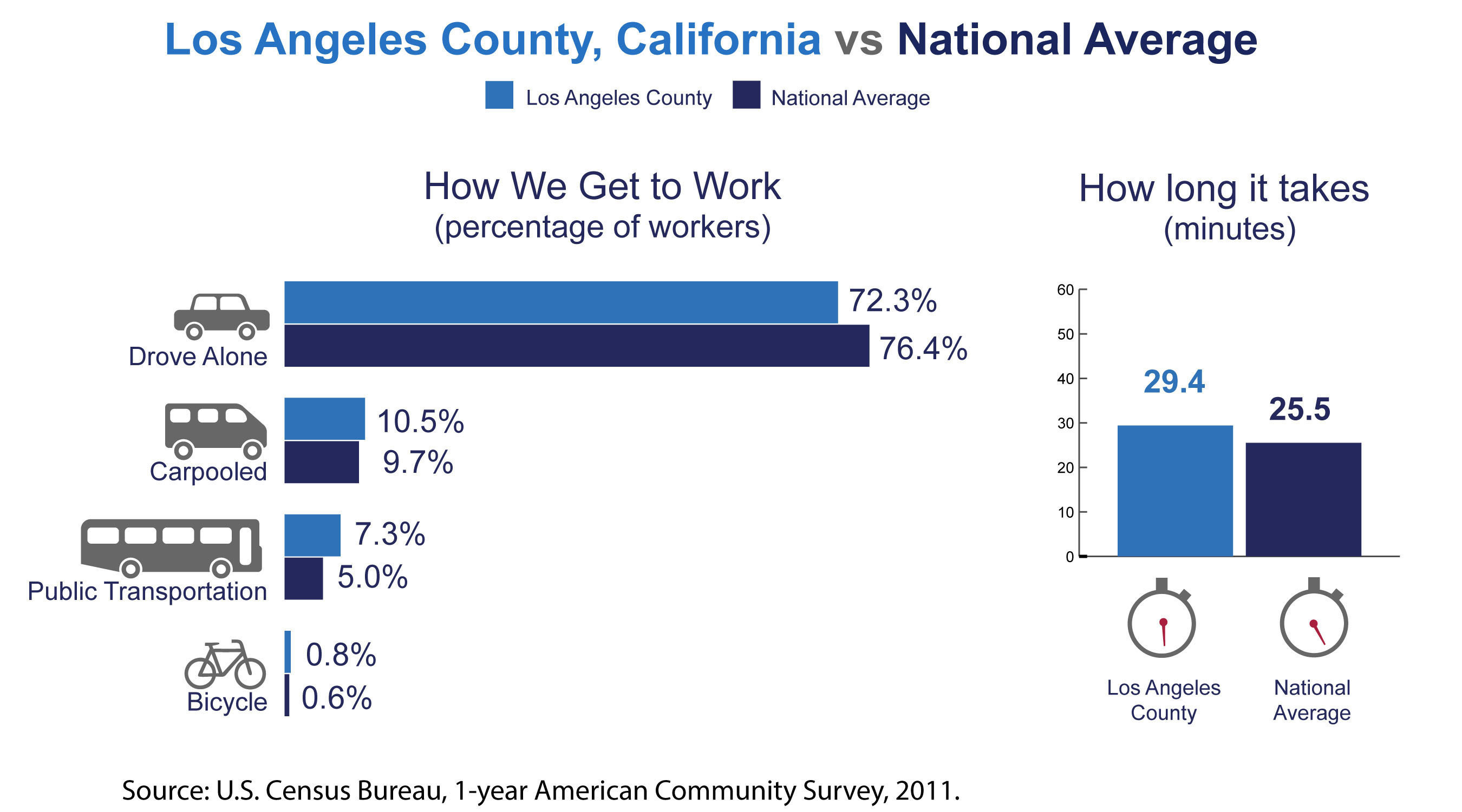 Los Angeles County, Calif., has among the highest number of commuters coming from another county in the nation, the U.S. Census Bureau reported today in new estimates released from the American Community Survey. The Census Bureau also released estimates showing the county's average one-way commute time and how residents travel to work.  (PRNewsFoto/U.S. Census Bureau)