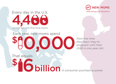 New moms represent $16 billion in consumer purchasing power.  (PRNewsFoto/Eric Mower + Associates)