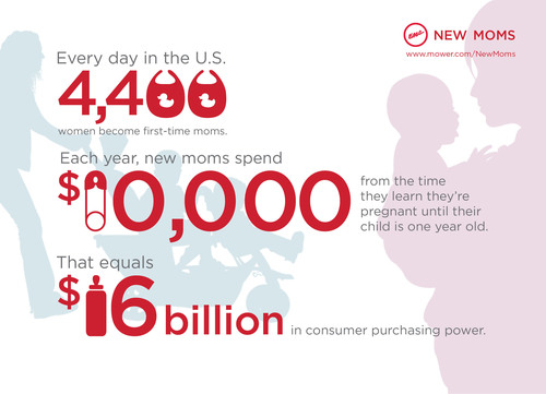 Brands Take Note: First-Time Moms Offer $16 Billion in Purchasing Power