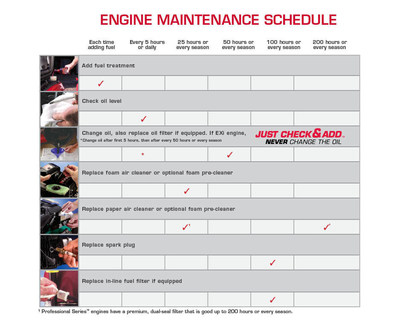 Briggs & Stratton Corporation wants to remind outdoor power equipment owners that now is a great time to do some mid-season maintenance.