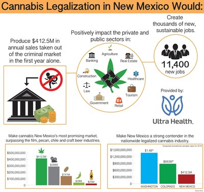 Cannabis legalization in New Mexico would create more than 11,400 jobs and total $412.5 million in its first year of implementation.