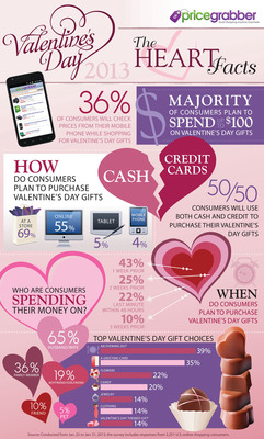 Majority of Consumers to Spend Up to $100 on Valentine's Day Gifts, PriceGrabber(R) Survey Finds.  (PRNewsFoto/PriceGrabber.com)