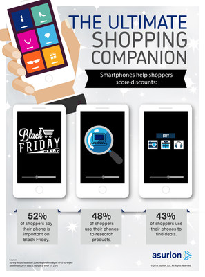 Black Friday shoppers this year will rely on their mobile phones to research products and find deals according to a new survey from product protection leader Asurion. Find out more about holiday trends at https://blog.asurion.com/tag/holiday-2014/.