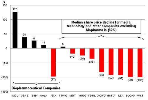 Lionsgate Comments on the Icahn Group's Track Record of Value Destruction and Lack of Relevant