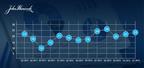 John Hancock Investor Sentiment Index Q1 - 2014.  (PRNewsFoto/John Hancock Financial)