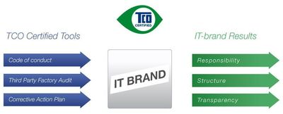 TCO Certified offers a structure for the IT industry to work toward more socially responsible manufacturing of electronics. Criteria and tools to verify compliance are aimed at increasing responsibility, structure and transparency in the product supply chain.