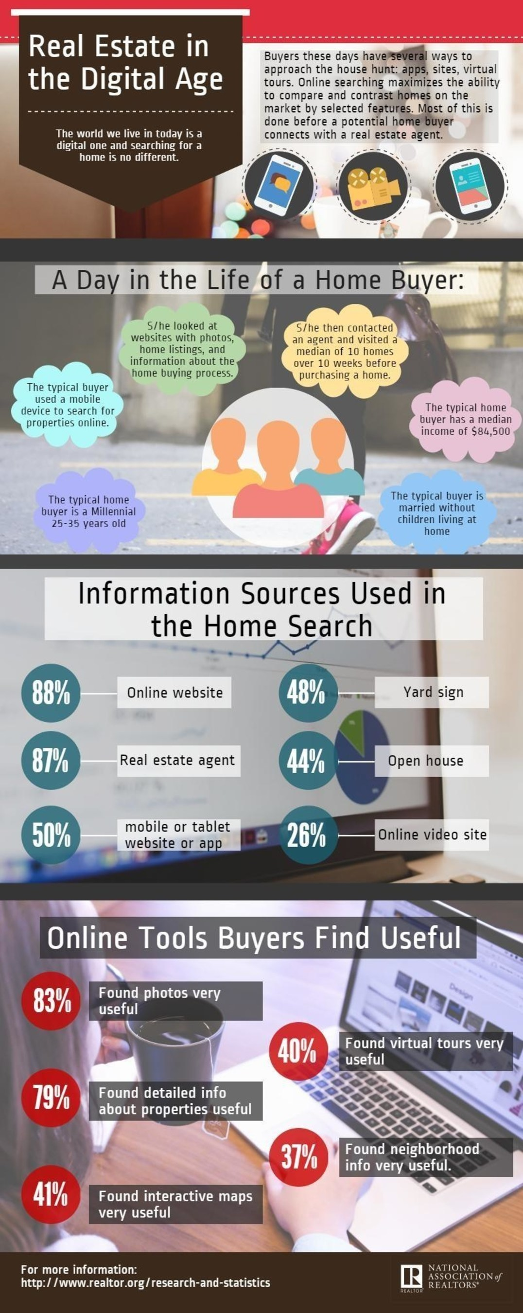 Home Buying Process Involves Greater Technology