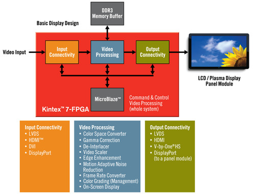 Xilinx Making Immersive 3D and 4K2K Displays Possible with 7