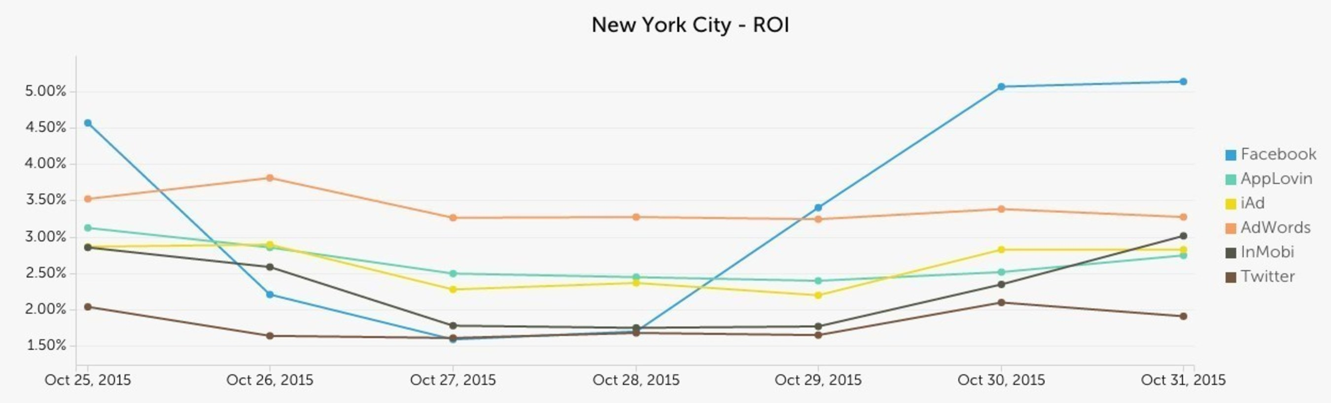 Singular Now Provides Mobile Campaign ROI From Over 250 Sources