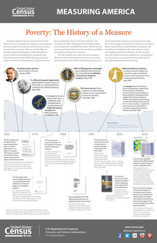 """A new infographic, """"Poverty: The History of a Measure,"""" presents a timeline of major milestones in the Census Bureau's effort to measure poverty since President Johnson's January 1964 declaration of his """"War on Poverty"""" 50 years ago. (PRNewsFoto/U.S. Census Bureau) (PRNewsFoto/U.S. CENSUS BUREAU)"""