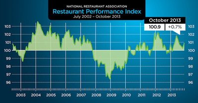 The National Restaurant Association's Restaurant Performance Index rose to a four-month high in October. Visit https://www.restaurant.org/rpi for more details. (PRNewsFoto/National Restaurant Association) (PRNewsFoto/NATIONAL RESTAURANT ASSOCIATION)