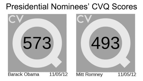 CV Quo an organization that computes CVQ Scores for jobseekers including traditional workforce, technology and SAP consultants based on their credentials and work history, released CVQ Scores for the Presidential Nominees. President Obama 573. Governor Romney 493. Significant credentials accounted: President Obama: B.A. Political Science from Columbia University; J.D. Law from Harvard Law School; University of Chicago Law School, Davis. Miner & Barnhill; State Senator - Illinois; U.S. Senator - U.S. Senate; President - U.S.A. Governor Romney: ...
