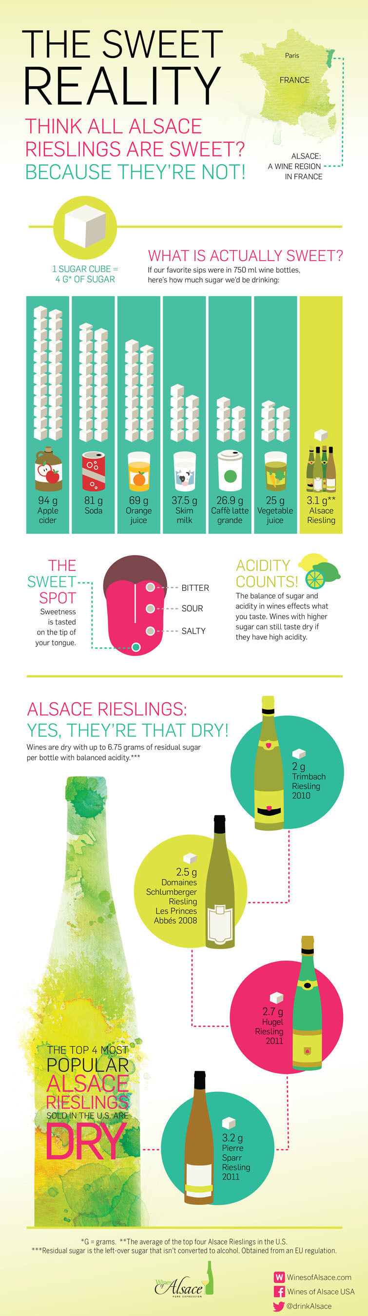 Think all Alsace Rieslings are sweet? Because they're not! Riesling is still perceived as sweet by many ...