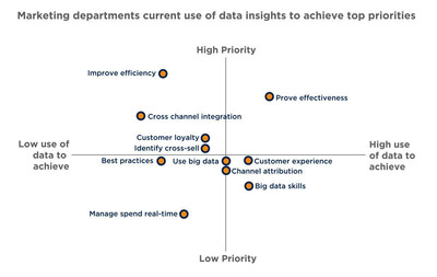 Marketing departments current use of data insights to achieve top priorities.  (PRNewsFoto/Teradata Corporation)