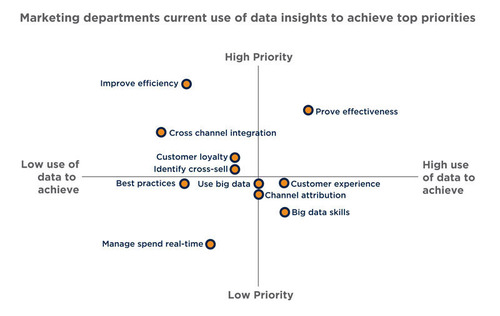 Marketing departments current use of data insights to achieve top priorities. (PRNewsFoto/Teradata Corporation)  ...