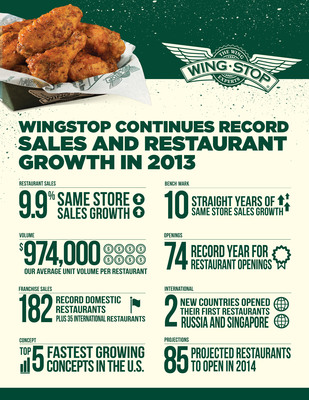 Wingstop Continues Record Sales and Restaurant Growth in 2013. (PRNewsFoto/Wingstop) (PRNewsFoto/WINGSTOP)