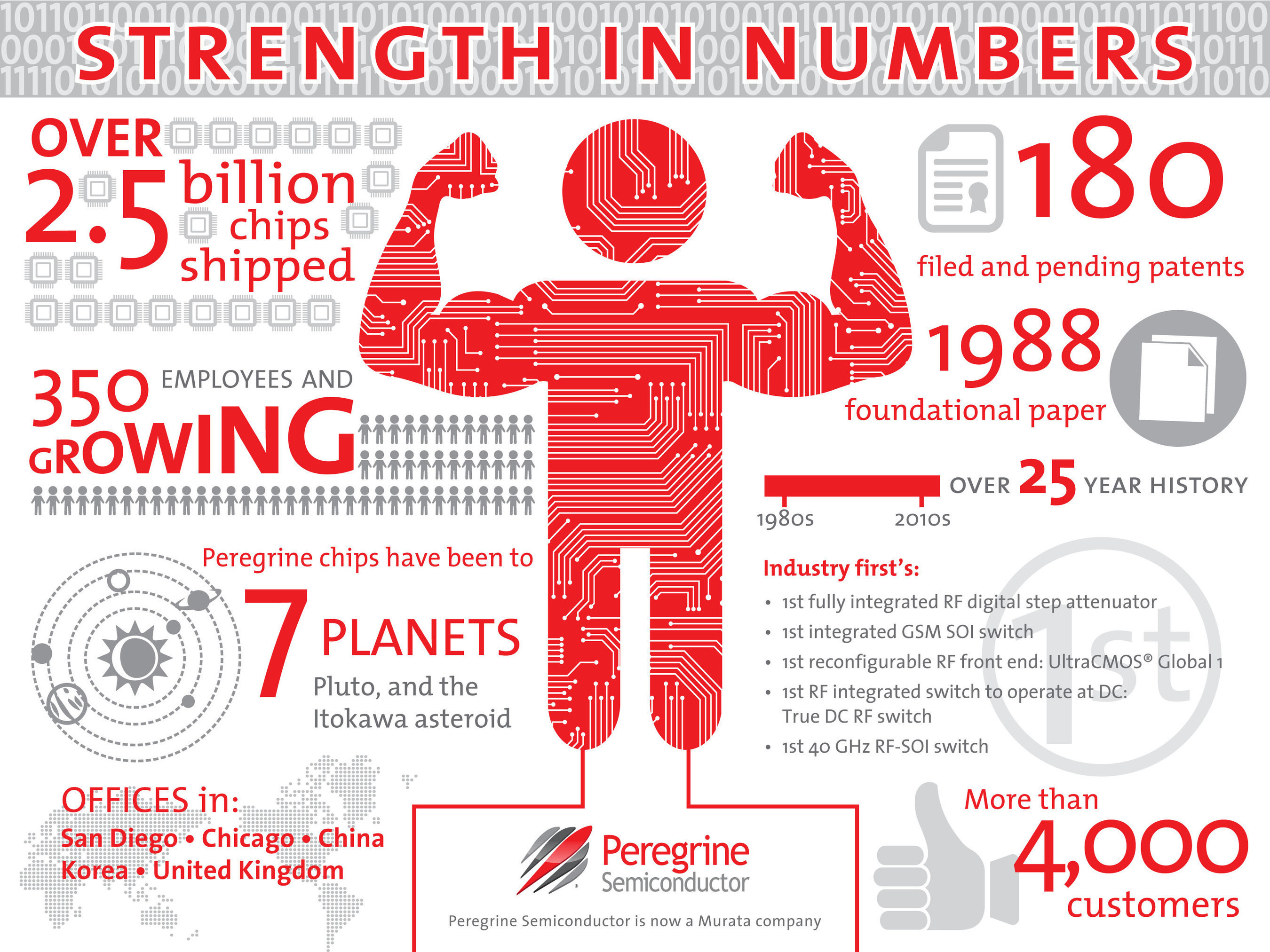 Peregrine Semiconductor's 350 employees, and growing, are proud to be a part of a strong tradition of ...